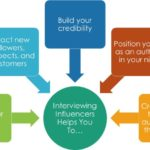 The Growth of Influencer Marketing and How You Can Get in on It by Mike Saunders, Marketing Huddle