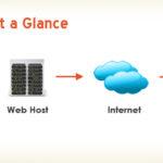 Web Hosting 101 by Doug Lueck, Evolve Web Hosting