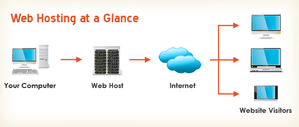 what-is-web-hosting