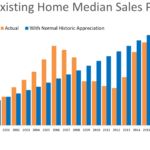 Are Home Values Really Overinflated by Audyn Quintana, PRMG