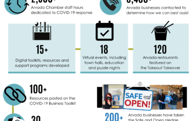 8 Ways the Arvada Chamber will Drive Economic Recovery